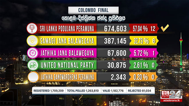 Colombo District Final Result: SLPP wins 12 seats