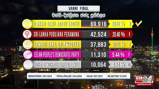 ITAK wins Vanni District