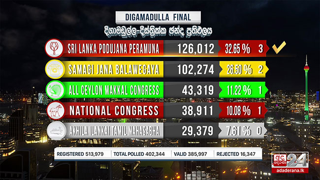 2020 General Election: Digamadulla District final result