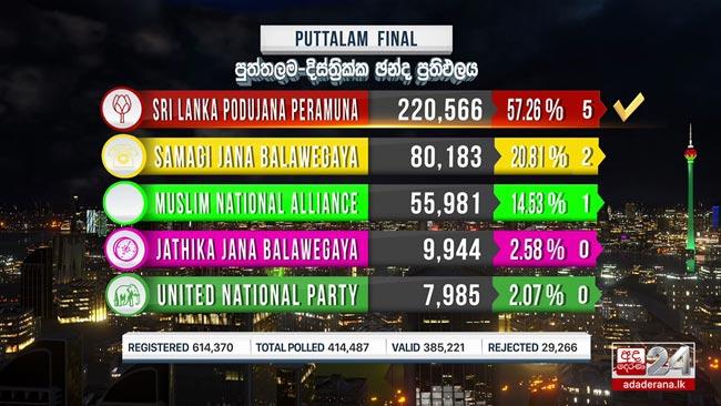 2020 GE: Final result of Puttalam District