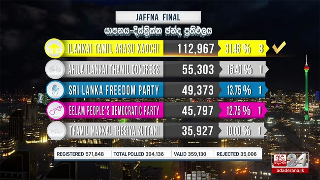 ITAK sweeps Jaffna District, claims 03 seats