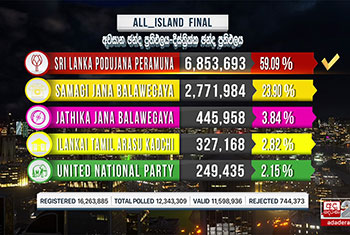 2020 General Election: All-Island Final Result