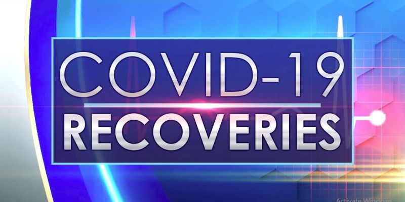 18 more Covid-19 recoveries reported