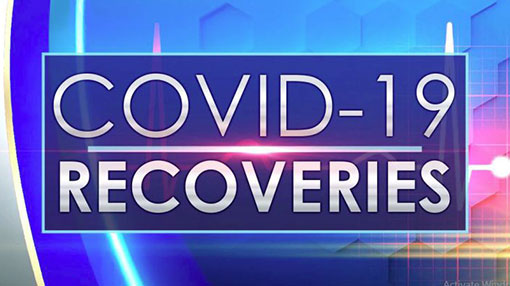 Covid-19 recoveries in Sri Lanka climb to 3,210