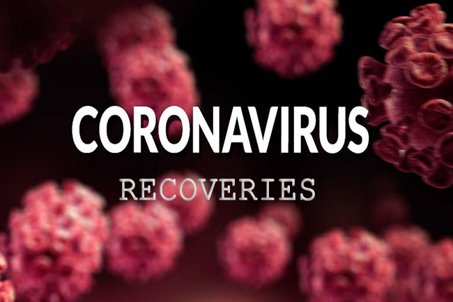 Three more infected with COVID-19 recover