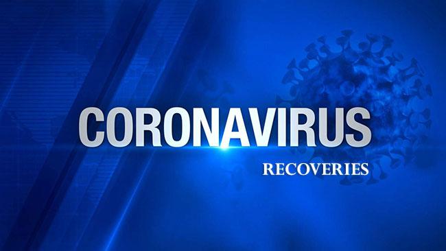 83 more coronavirus recoveries brings total to 3,644