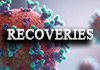 257 new Covid-19 recoveries confirmed