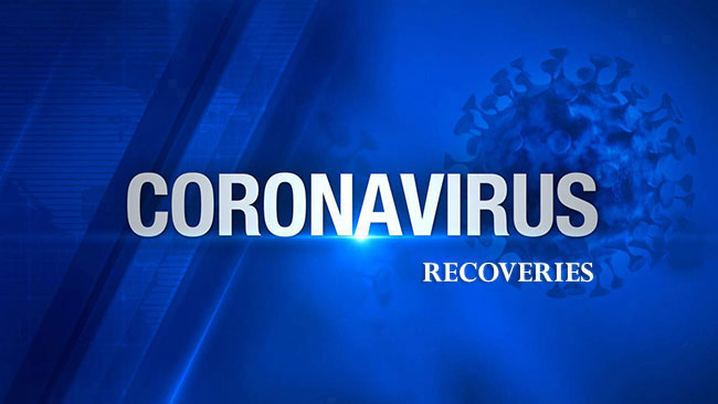 121 more Covid-19 patients complete recovery