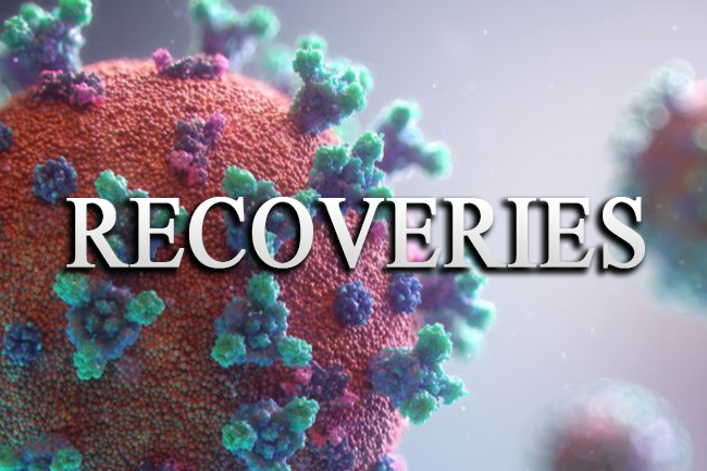 COVID recoveries tally moves up as 1,605 patients regain health